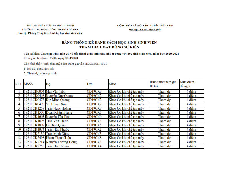 DS HSSV THAM GIA CHUONG TRINH GAP GO VA DOI THOAI GIUA LANH DAO NHA TRUONG 24.4.2021_001